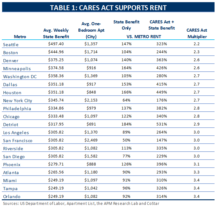 supported rents table