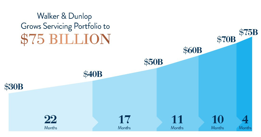 Walker & Dunlop's Servicing Portfolio Tops $75 Billion