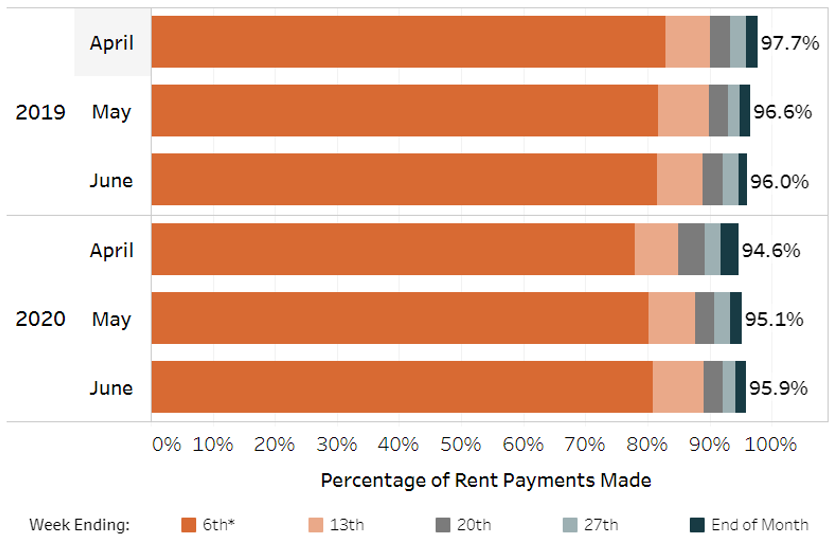 monthly rent payment chart